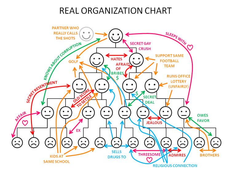 организационная структура компании