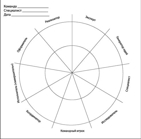 Инструмент «Диаграмма командных ролей»