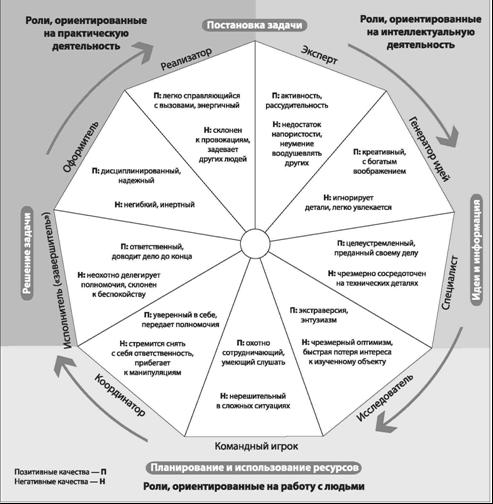 Этапы реализации проекта (задачи) и типы ролей по М. Белбину